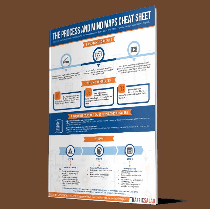 Process-and-Mindmap-Cheatsheet
